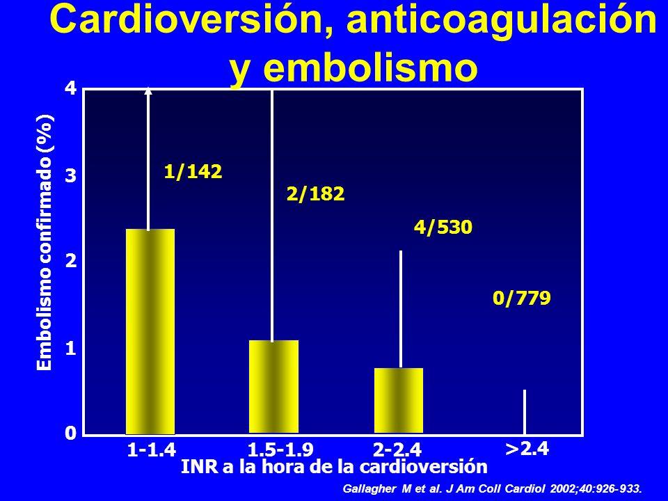1-1.41.5-1.92-2.4 >2.4 0/779 4/530 2/182 1/142 0 1 2 3 4 Embolismo confirmado (%) INR a la hora de la cardioversión Gallagher M et al. J Am Coll Cardi