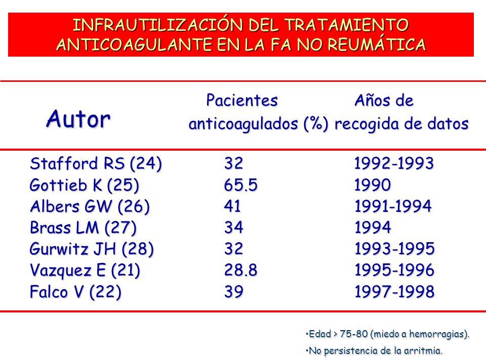 INFRAUTILIZACIÓN DEL TRATAMIENTO ANTICOAGULANTE EN LA FA NO REUMÁTICA Pacientes Años de Pacientes Años de anticoagulados (%) recogida de datos Staffor
