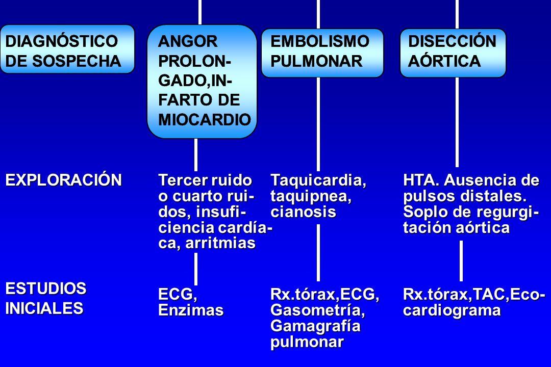 EXPLORACIÓN Tercer ruidoTaquicardia,HTA. Ausencia de o cuarto rui-taquipnea,pulsos distales. dos, insufi-cianosisSoplo de regurgi- ciencia cardía-taci