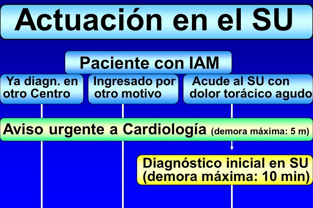 Actuación en el SU Paciente con IAM Aviso urgente a Cardiología (demora máxima: 5 m) Diagnóstico inicial en SU (demora máxima: 10 min) Ya diagn. en In