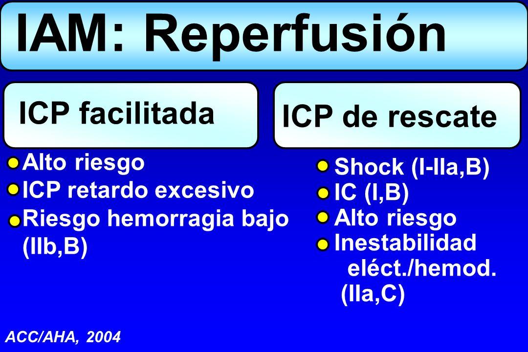 ICP facilitada Alto riesgo ICP retardo excesivo Riesgo hemorragia bajo (IIb,B) ICP de rescate IAM: Reperfusión Shock (I-IIa,B) IC (I,B) Alto riesgo In