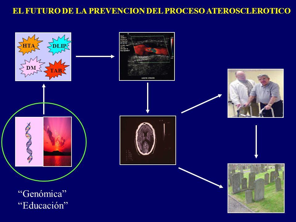 EL FUTURO DE LA PREVENCION DEL PROCESO ATEROSCLEROTICO HTA DLIP DM TAB Genómica Educación