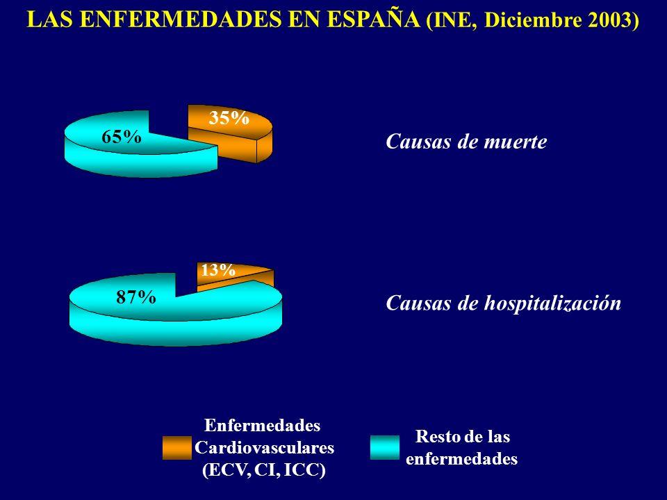 LAS ENFERMEDADES EN ESPAÑA (INE, Diciembre 2003) Enfermedades Cardiovasculares (ECV, CI, ICC) Resto de las enfermedades 35% 13% 65% 87% Causas de muer