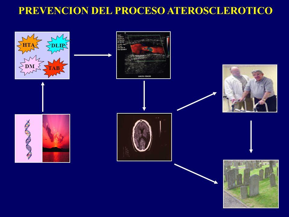 PREVENCION DEL PROCESO ATEROSCLEROTICO HTA DLIP DM TAB