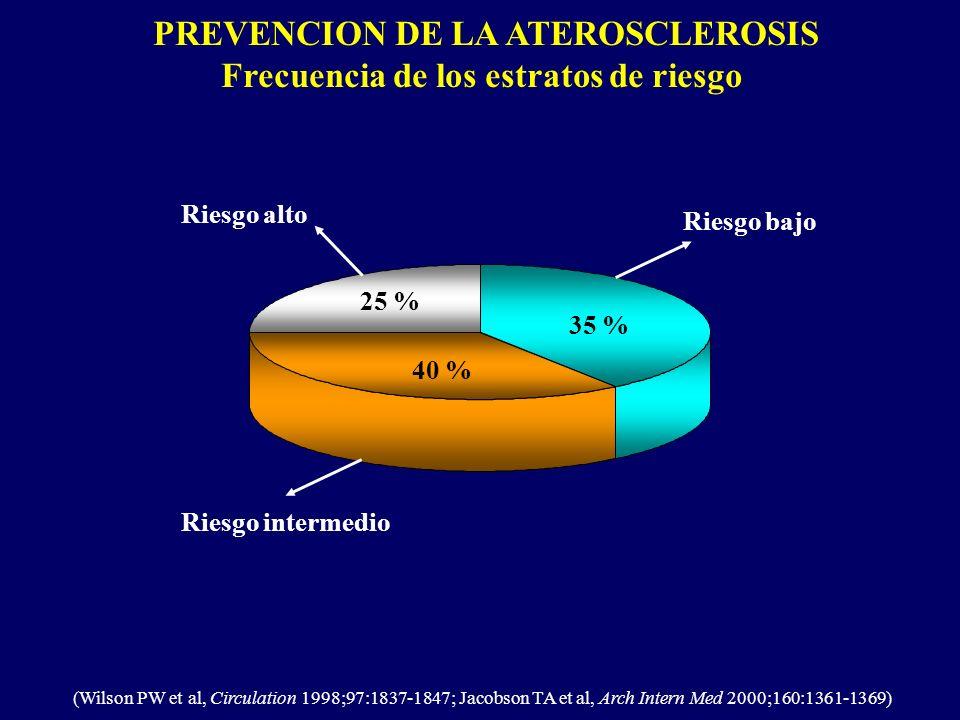PREVENCION DE LA ATEROSCLEROSIS Frecuencia de los estratos de riesgo (Wilson PW et al, Circulation 1998;97:1837-1847; Jacobson TA et al, Arch Intern M