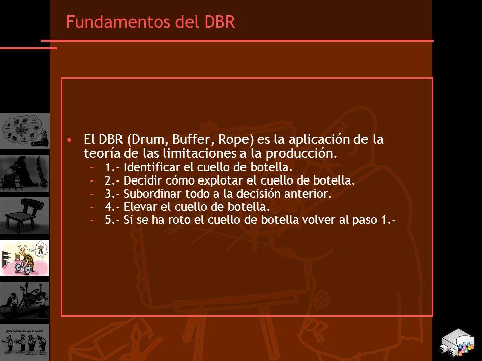 Fundamentos del DBR El DBR (Drum, Buffer, Rope) es la aplicación de la teoría de las limitaciones a la producción. –1.- Identificar el cuello de botel
