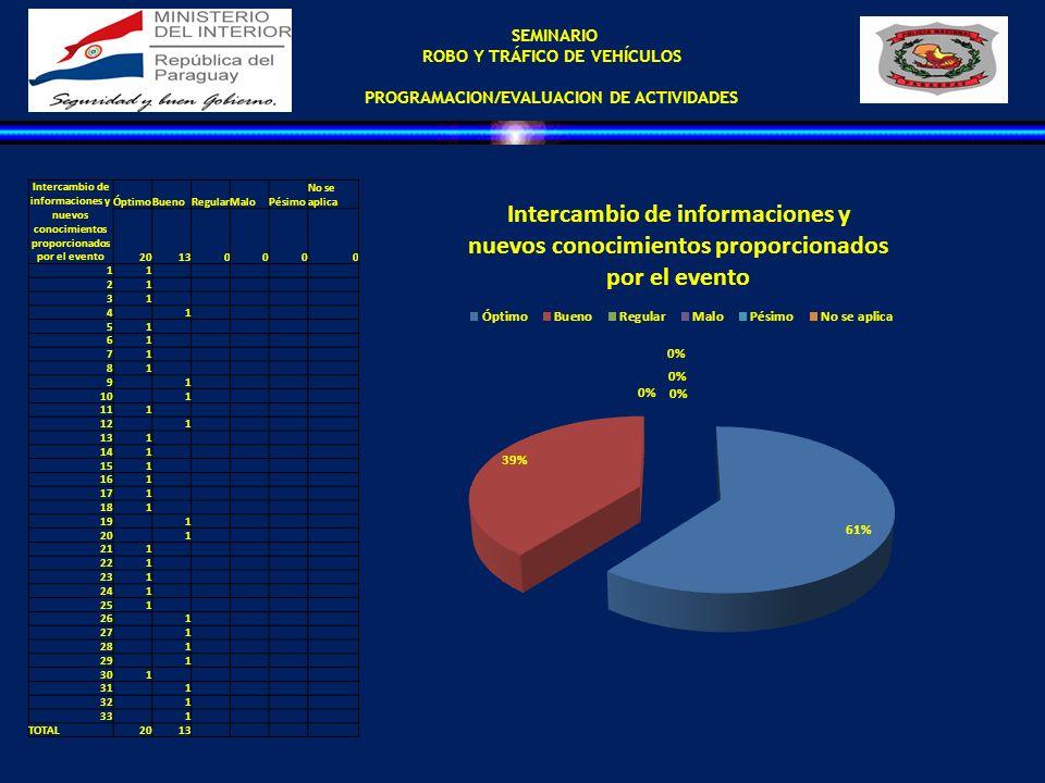 SEMINARIO ROBO Y TRÁFICO DE VEHÍCULOS PROGRAMACION/EVALUACION DE ACTIVIDADES Intercambio de informaciones y nuevos conocimientos proporcionados por el