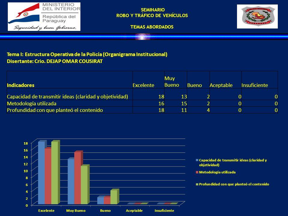 SEMINARIO ROBO Y TRÁFICO DE VEHÍCULOS TEMAS ABORDADOS Tema I: Estructura Operativa de la Policía (Organigrama Institucional) Disertante: Crio. DEJAP O