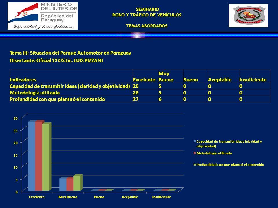 SEMINARIO ROBO Y TRÁFICO DE VEHÍCULOS TEMAS ABORDADOS Tema III: Situación del Parque Automotor en Paraguay Disertante: Oficial 1º OS Lic. LUIS PIZZANI