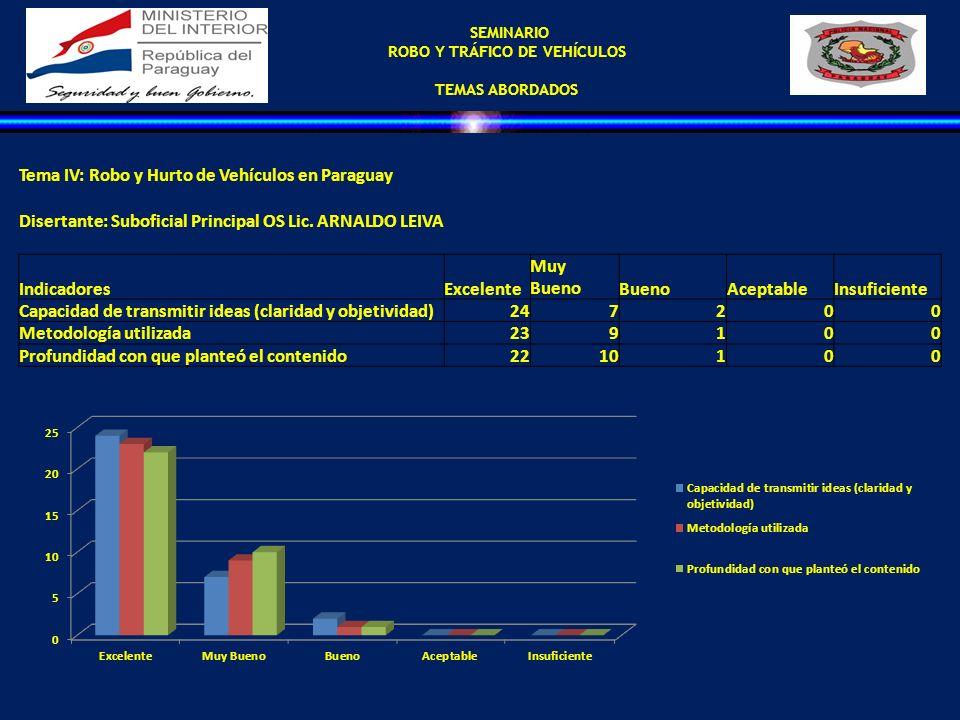SEMINARIO ROBO Y TRÁFICO DE VEHÍCULOS TEMAS ABORDADOS Tema IV: Robo y Hurto de Vehículos en Paraguay Disertante: Suboficial Principal OS Lic. ARNALDO