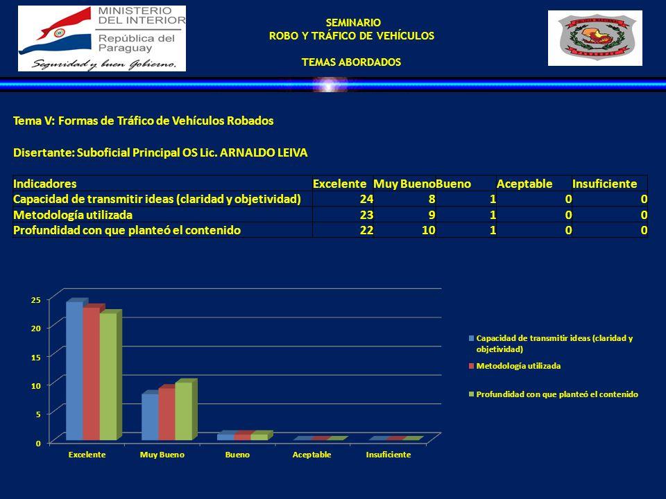 SEMINARIO ROBO Y TRÁFICO DE VEHÍCULOS TEMAS ABORDADOS Tema V: Formas de Tráfico de Vehículos Robados Disertante: Suboficial Principal OS Lic. ARNALDO