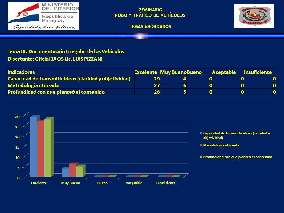SEMINARIO ROBO Y TRÁFICO DE VEHÍCULOS TEMAS ABORDADOS Tema IX: Documentación Irregular de los Vehículos Disertante: Oficial 1º OS Lic. LUIS PIZZANI In
