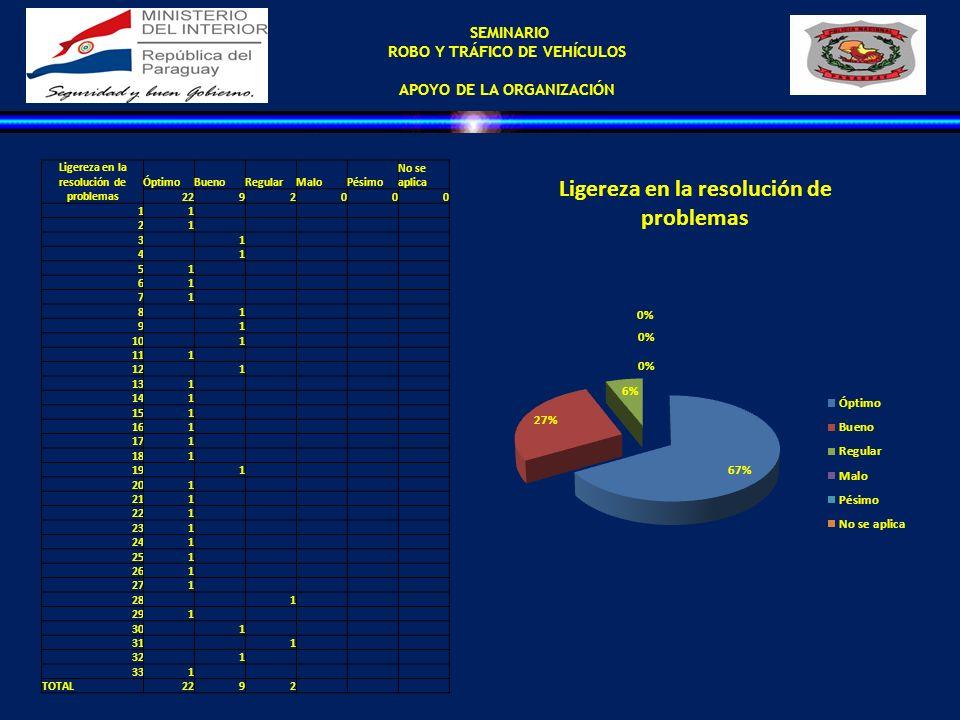 SEMINARIO ROBO Y TRÁFICO DE VEHÍCULOS APOYO DE LA ORGANIZACIÓN Ligereza en la resolución de problemas ÓptimoBuenoRegularMaloPésimo No se aplica 229200