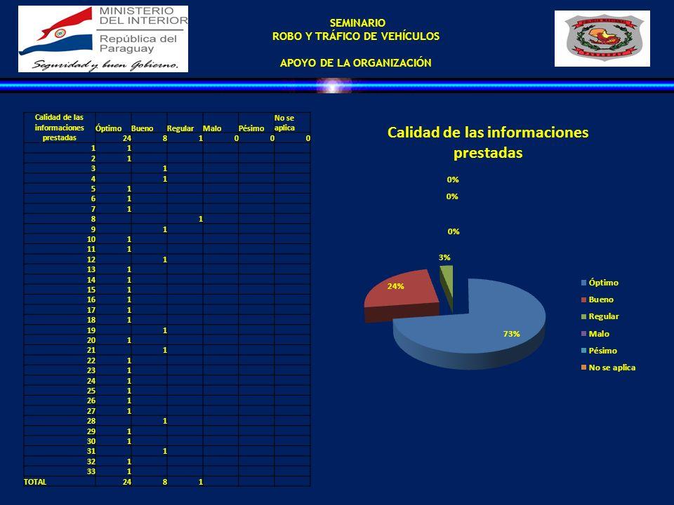 SEMINARIO ROBO Y TRÁFICO DE VEHÍCULOS APOYO DE LA ORGANIZACIÓN Calidad de las informaciones prestadas ÓptimoBuenoRegularMaloPésimo No se aplica 248100