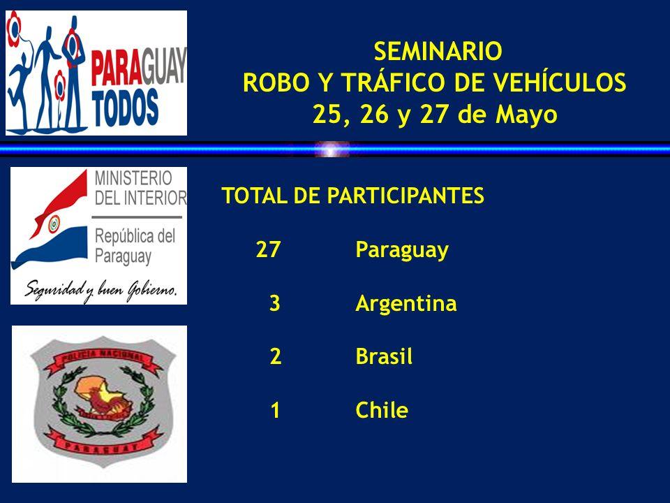 SEMINARIO ROBO Y TRÁFICO DE VEHÍCULOS 25, 26 y 27 de Mayo TOTAL DE PARTICIPANTES 27Paraguay 3Argentina 2 Brasil 1Chile
