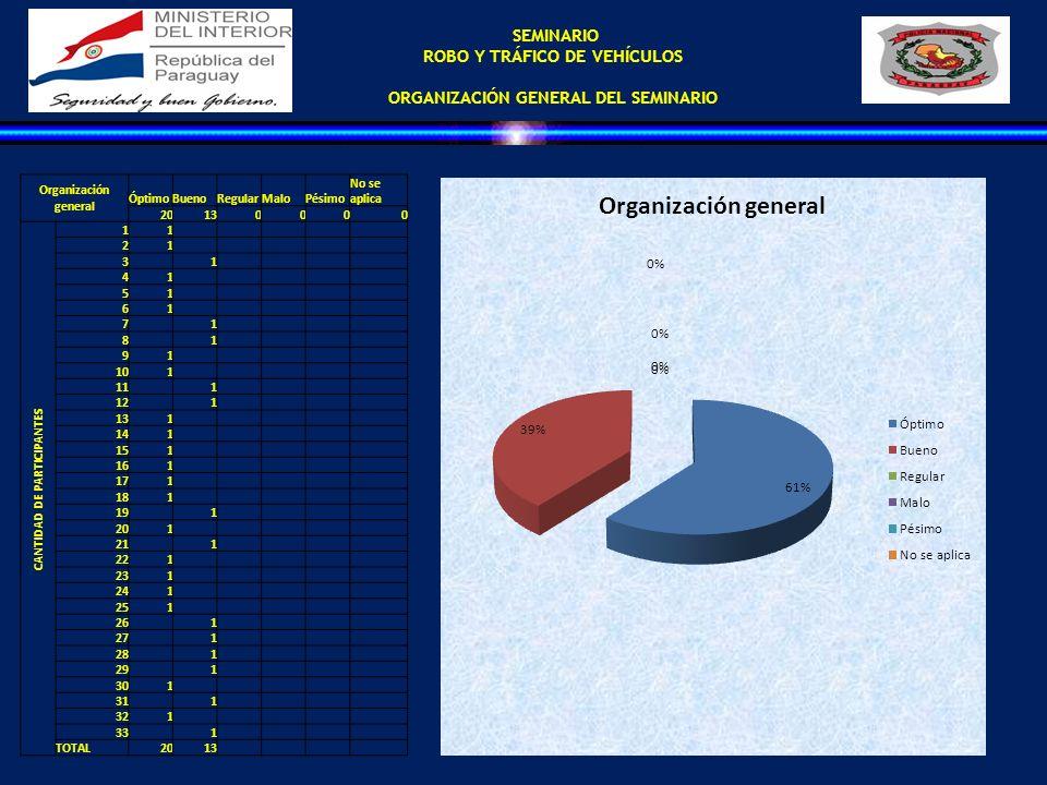 SEMINARIO ROBO Y TRÁFICO DE VEHÍCULOS ORGANIZACIÓN GENERAL DEL SEMINARIO Organización general ÓptimoBuenoRegularMaloPésimo No se aplica 20130000 CANTI