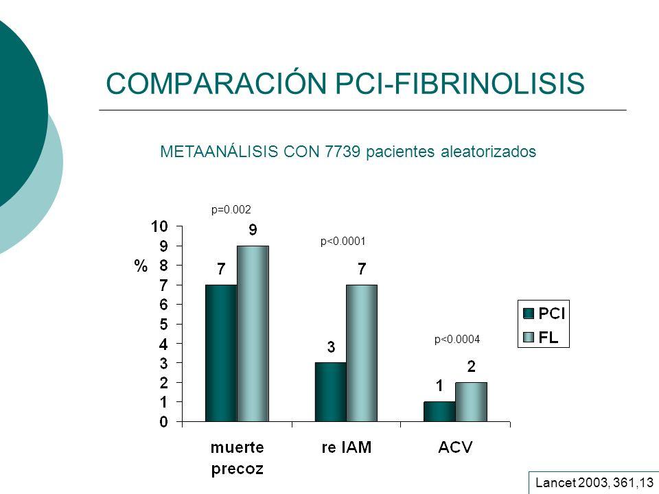 COMPARACIÓN PCI-FIBRINOLISIS Lancet 2003, 361,13 % p=0.002 p<0.0001 p<0.0004 METAANÁLISIS CON 7739 pacientes aleatorizados