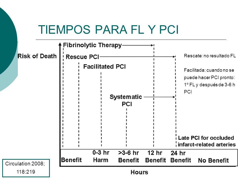 TIEMPOS PARA FL Y PCI Circulation 2008; 118:219 Rescate: no resultado FL Facilitada: cuando no se puede hacer PCI pronto: 1º FL y después de 3-6 h PCI