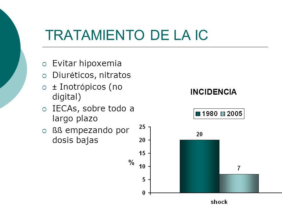 TRATAMIENTO DE LA IC Evitar hipoxemia Diur é ticos, nitratos ± Inotr ó picos (no digital) IECAs, sobre todo a largo plazo ßß empezando por dosis bajas