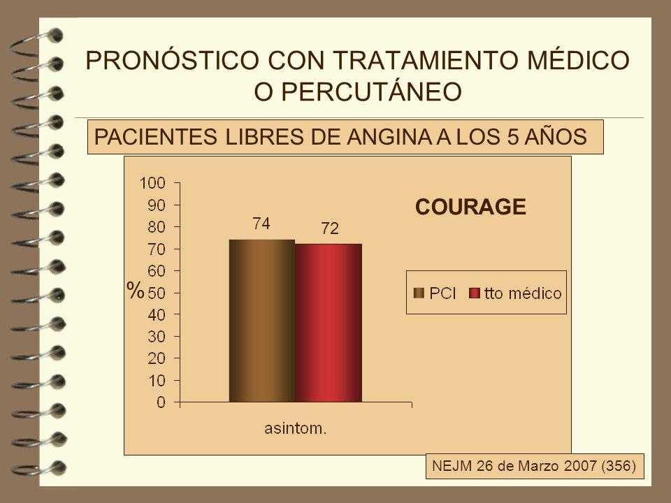 PRONÓSTICO CON TRATAMIENTO MÉDICO O PERCUTÁNEO PACIENTES LIBRES DE ANGINA A LOS 5 AÑOS NEJM 26 de Marzo 2007 (356) 72 % COURAGE