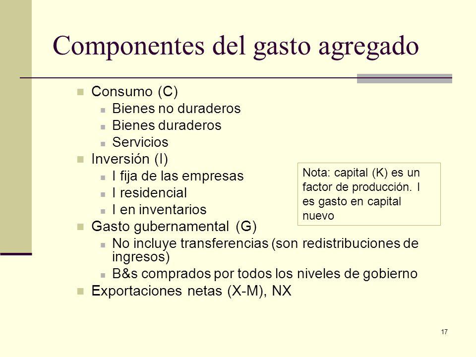 17 Componentes del gasto agregado Consumo (C) Bienes no duraderos Bienes duraderos Servicios Inversión (I) I fija de las empresas I residencial I en inventarios Gasto gubernamental (G) No incluye transferencias (son redistribuciones de ingresos) B&s comprados por todos los niveles de gobierno Exportaciones netas (X-M), NX Nota: capital (K) es un factor de producción.