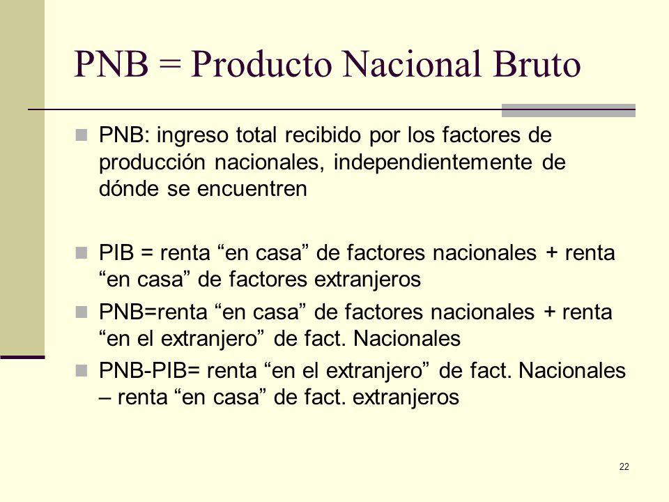 22 PNB = Producto Nacional Bruto PNB: ingreso total recibido por los factores de producción nacionales, independientemente de dónde se encuentren PIB = renta en casa de factores nacionales + renta en casa de factores extranjeros PNB=renta en casa de factores nacionales + renta en el extranjero de fact.