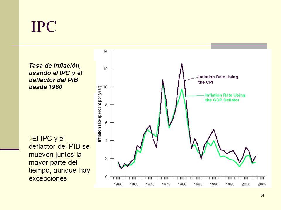 34 IPC Tasa de inflación, usando el IPC y el deflactor del PIB desde 1960 El IPC y el deflactor del PIB se mueven juntos la mayor parte del tiempo, aunque hay excepciones
