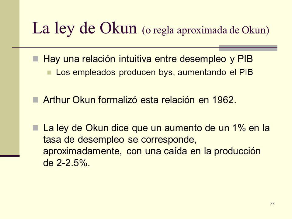 38 La ley de Okun (o regla aproximada de Okun) Hay una relación intuitiva entre desempleo y PIB Los empleados producen bys, aumentando el PIB Arthur Okun formalizó esta relación en 1962.