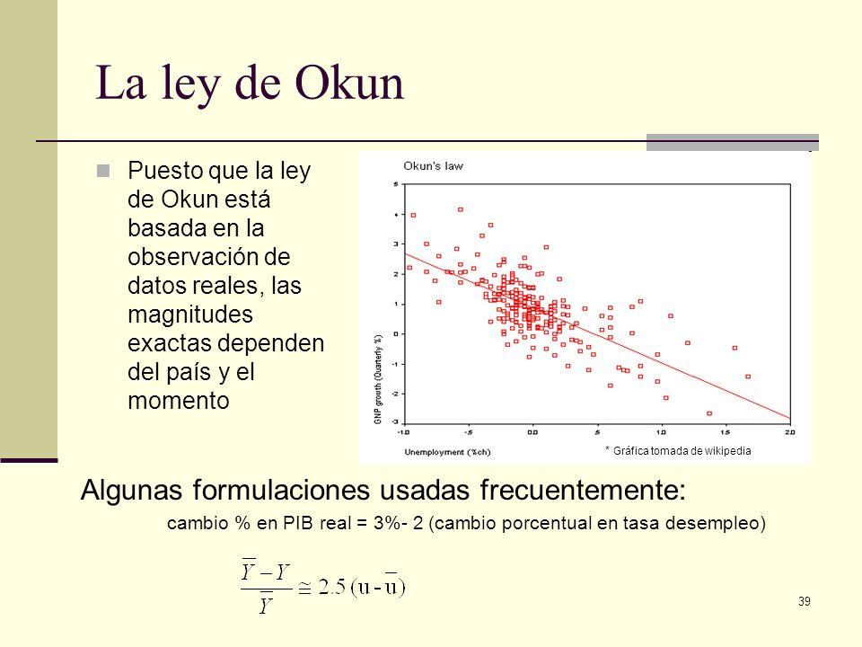 39 La ley de Okun Puesto que la ley de Okun está basada en la observación de datos reales, las magnitudes exactas dependen del país y el momento Algunas formulaciones usadas frecuentemente: cambio % en PIB real = 3%- 2 (cambio porcentual en tasa desempleo) * Gráfica tomada de wikipedia