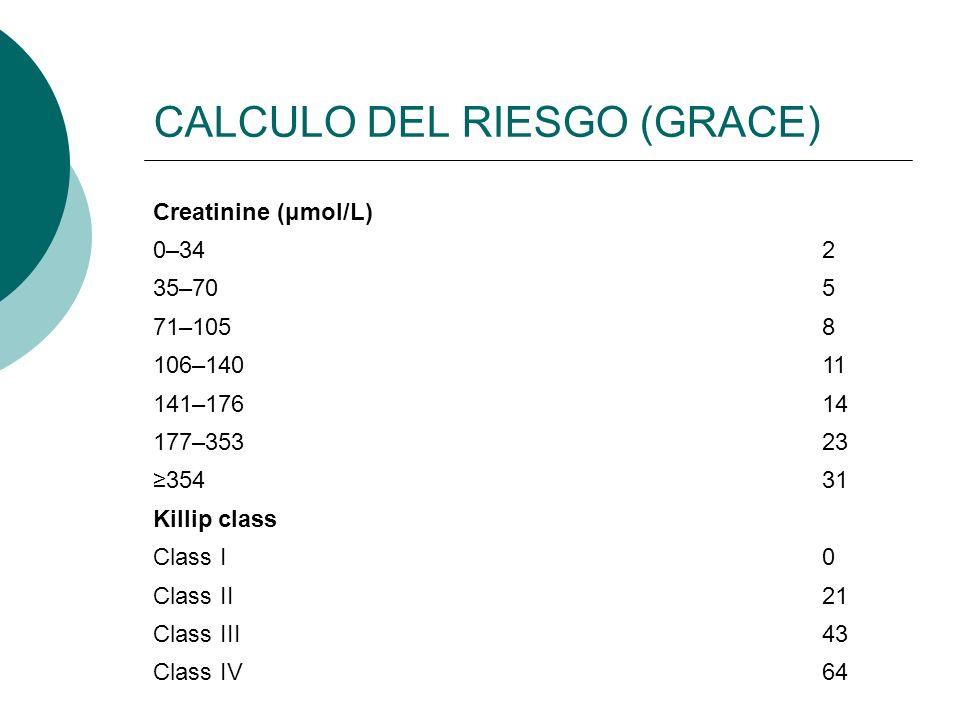 Creatinine (μmol/L) 0–342 35–705 71–1058 106–14011 141–17614 177–35323 35431 Killip class Class I0 Class II21 Class III43 Class IV64