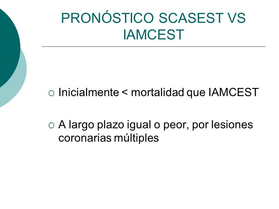 PRONÓSTICO SCASEST VS IAMCEST Inicialmente < mortalidad que IAMCEST A largo plazo igual o peor, por lesiones coronarias múltiples
