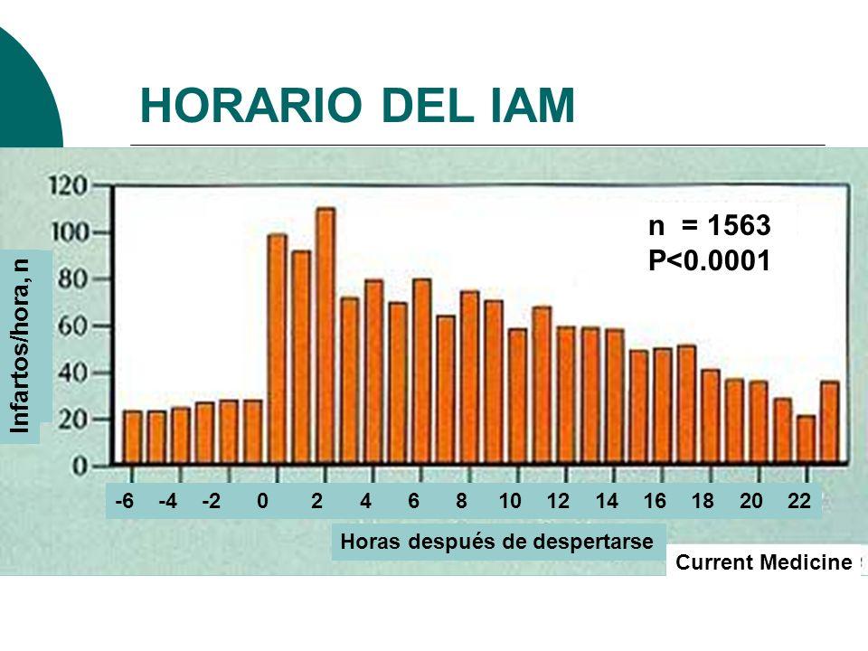 HORARIO DEL IAM n = 1563 P<0.0001 Horas después de despertarse Infartos/hora, n -6 -4 -2 0 2 4 6 8 10 12 14 16 18 20 22 Current Medicine