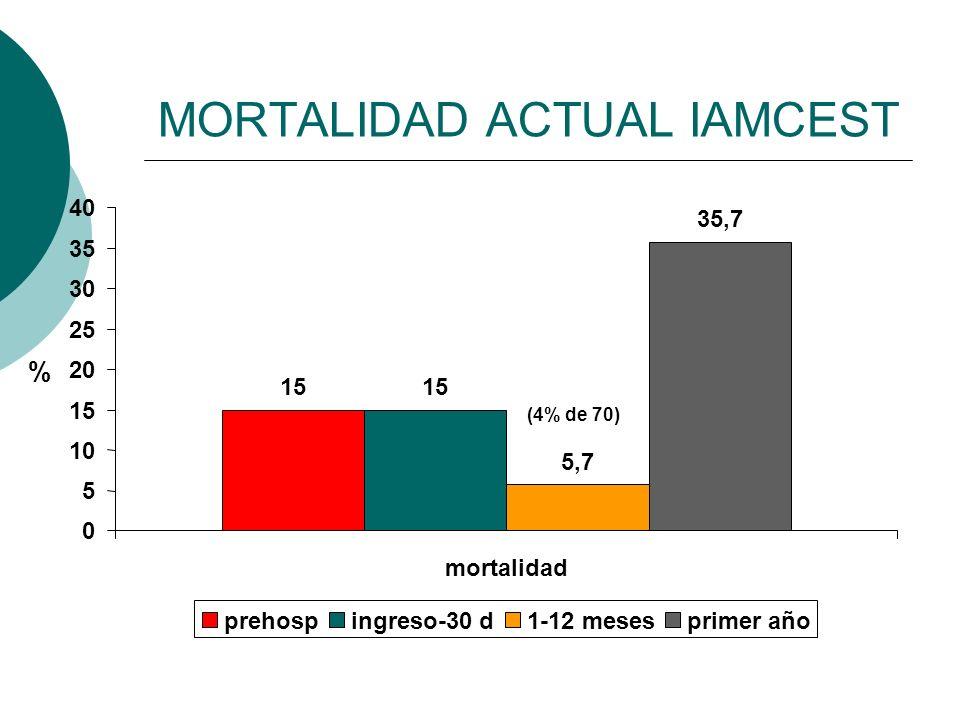 MORTALIDAD ACTUAL IAMCEST % (4% de 70) 15 5,7 35,7 0 5 10 15 20 25 30 35 40 mortalidad prehospingreso-30 d1-12 mesesprimer año