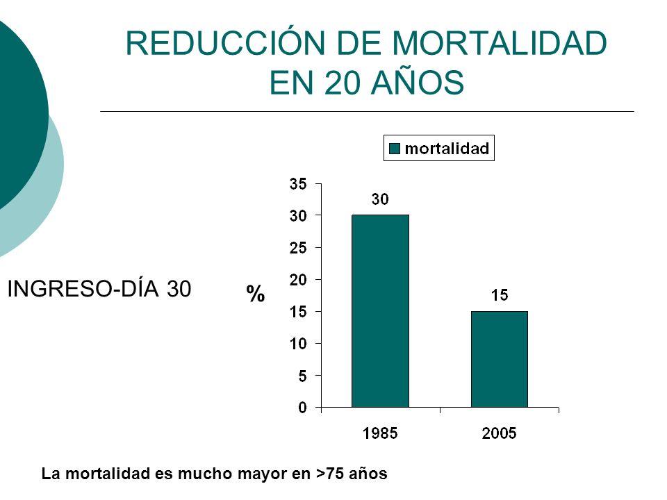 REDUCCIÓN DE MORTALIDAD EN 20 AÑOS INGRESO-DÍA 30 % La mortalidad es mucho mayor en >75 años
