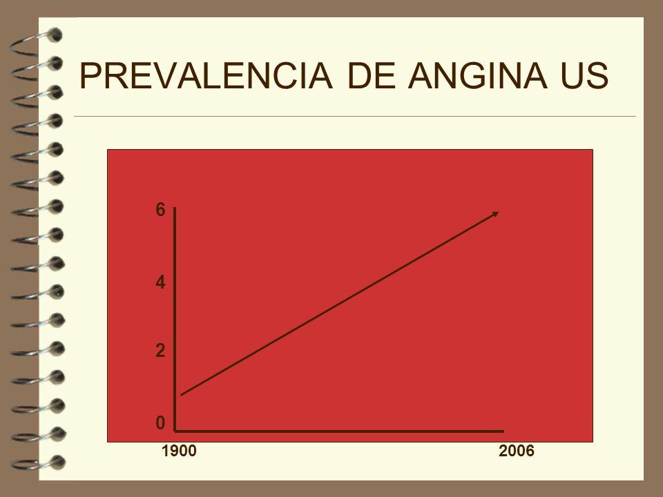 PREVALENCIA DE ANGINA US 0 2 4 6 1900 2006