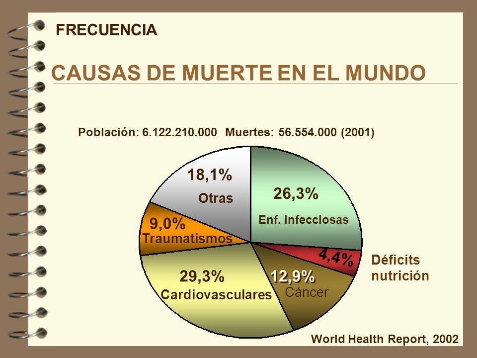 Población: 6.122.210.000 Muertes: 56.554.000 (2001) 26,3% 4,4% 12,9% 29,3% 9,0% 18,1% World Health Report, 2002 CAUSAS DE MUERTE EN EL MUNDO FRECUENCI
