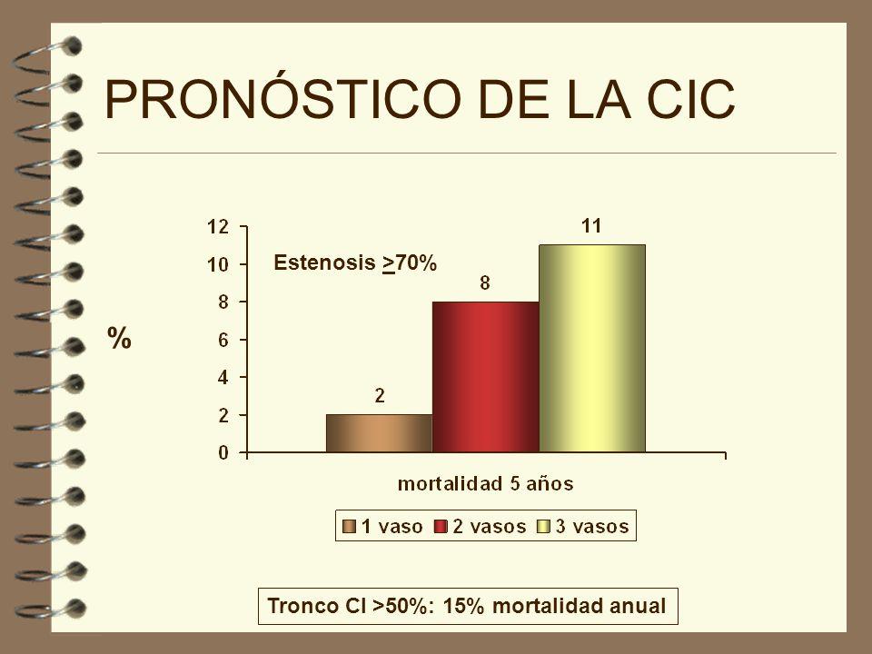 PRONÓSTICO DE LA CIC % Tronco CI >50%: 15% mortalidad anual Estenosis >70%