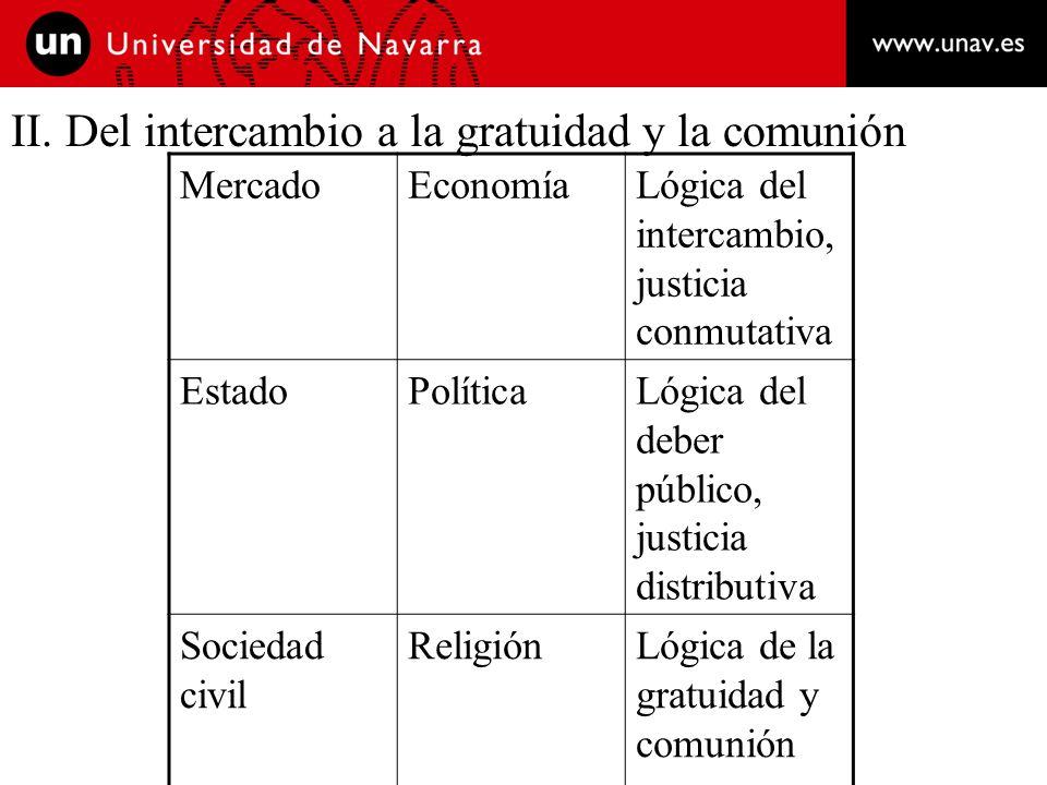 II. Del intercambio a la gratuidad y la comunión MercadoEconomíaLógica del intercambio, justicia conmutativa EstadoPolíticaLógica del deber público, j