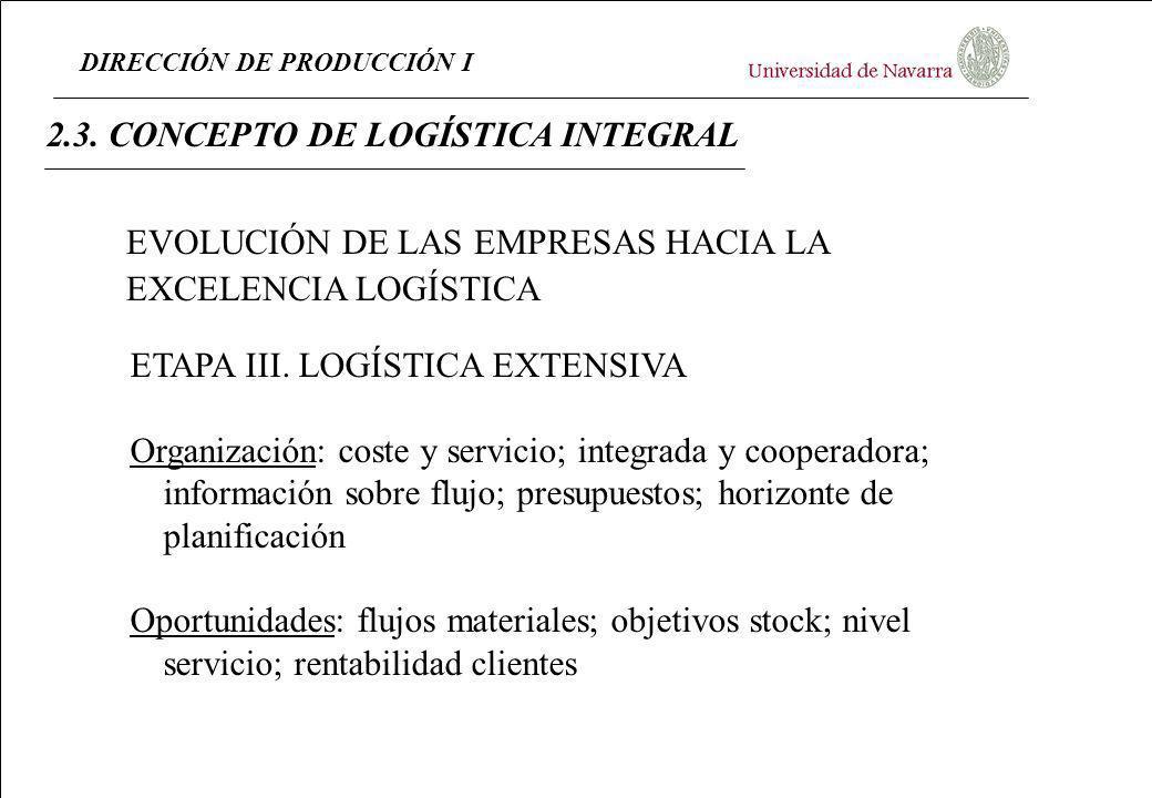DIRECCIÓN DE PRODUCCIÓN I 2.3. CONCEPTO DE LOGÍSTICA INTEGRAL ETAPA III. LOGÍSTICA EXTENSIVA Organización: coste y servicio; integrada y cooperadora;