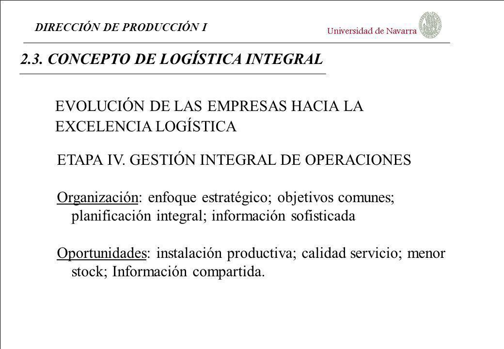 DIRECCIÓN DE PRODUCCIÓN I 2.3. CONCEPTO DE LOGÍSTICA INTEGRAL ETAPA IV. GESTIÓN INTEGRAL DE OPERACIONES Organización: enfoque estratégico; objetivos c