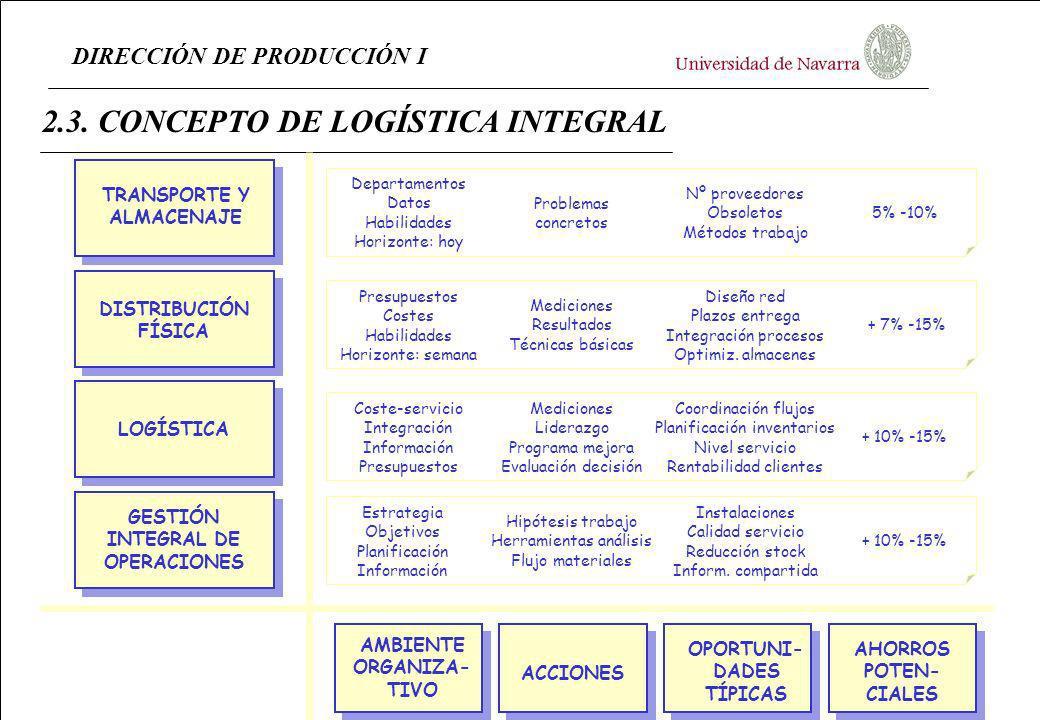 DIRECCIÓN DE PRODUCCIÓN I 2.3. CONCEPTO DE LOGÍSTICA INTEGRAL TRANSPORTE Y ALMACENAJE GESTIÓN INTEGRAL DE OPERACIONES DISTRIBUCIÓN FÍSICA LOGÍSTICA AM