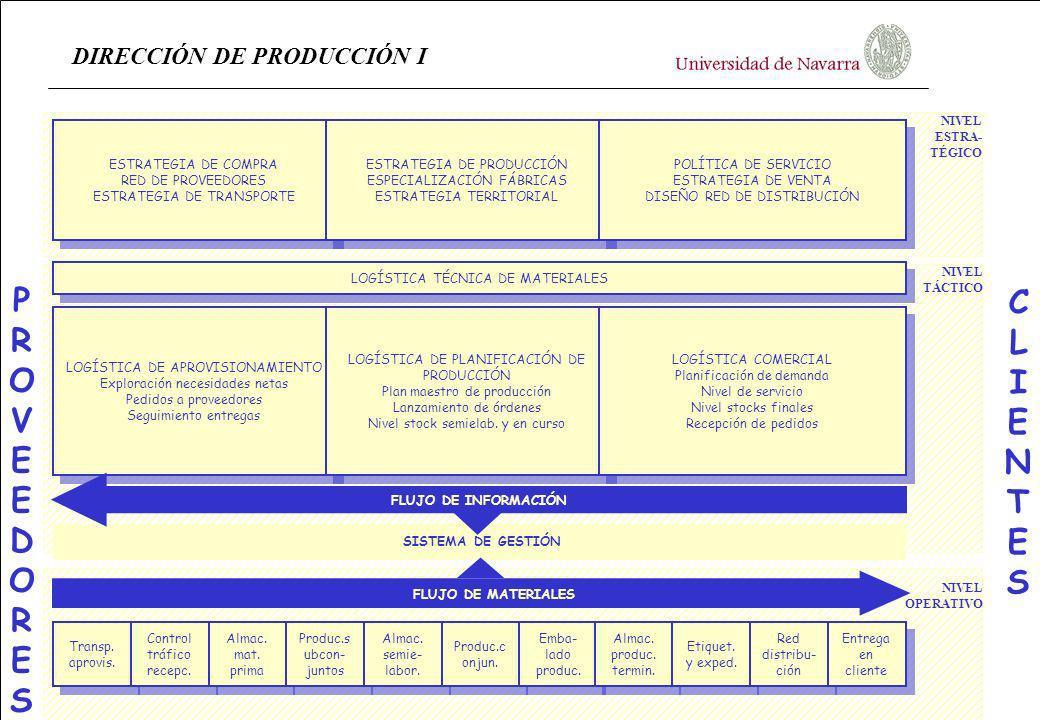 DIRECCIÓN DE PRODUCCIÓN I ESTRATEGIA DE COMPRA RED DE PROVEEDORES ESTRATEGIA DE TRANSPORTE ESTRATEGIA DE COMPRA RED DE PROVEEDORES ESTRATEGIA DE TRANS