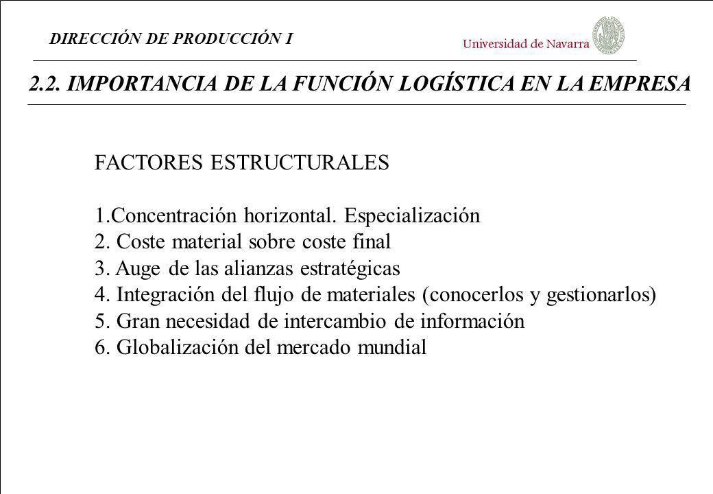 DIRECCIÓN DE PRODUCCIÓN I 2.2. IMPORTANCIA DE LA FUNCIÓN LOGÍSTICA EN LA EMPRESA FACTORES ESTRUCTURALES 1.Concentración horizontal. Especialización 2.
