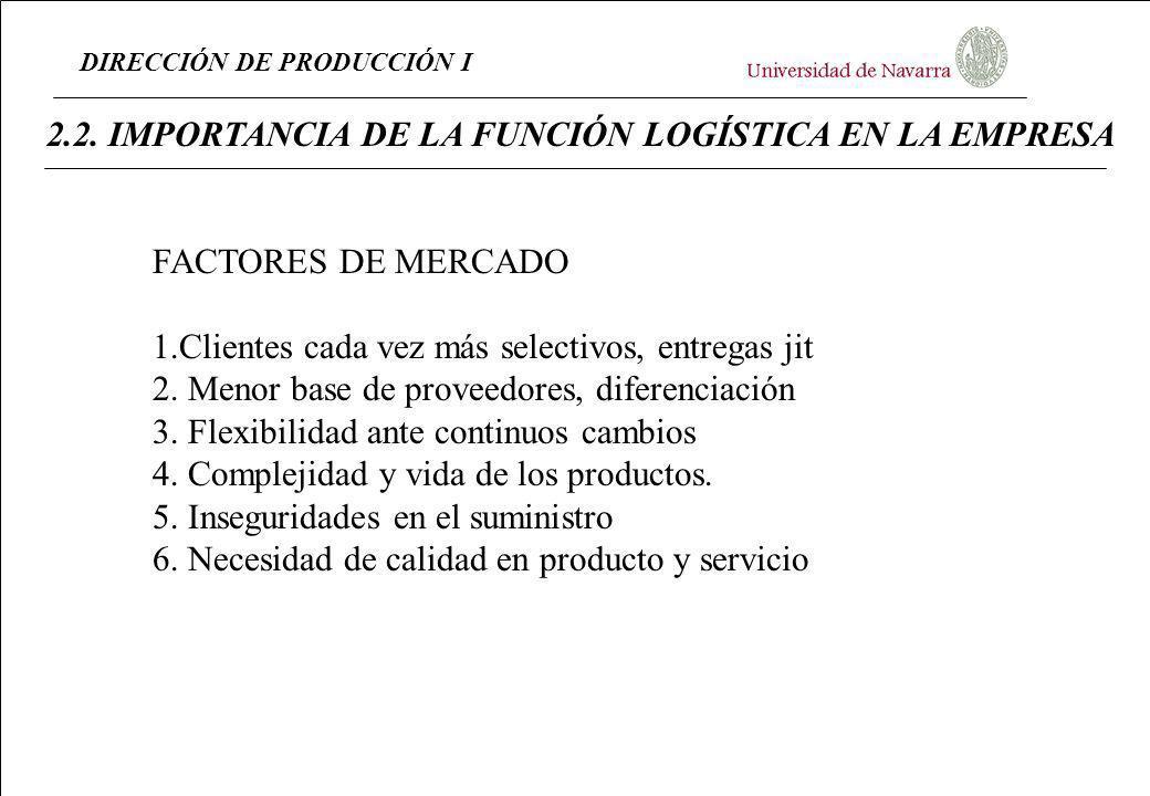 DIRECCIÓN DE PRODUCCIÓN I 2.2. IMPORTANCIA DE LA FUNCIÓN LOGÍSTICA EN LA EMPRESA FACTORES DE MERCADO 1.Clientes cada vez más selectivos, entregas jit