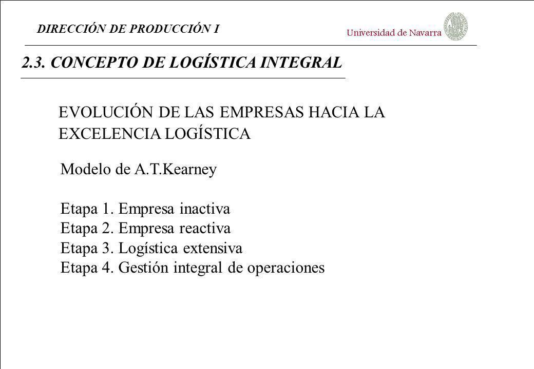 DIRECCIÓN DE PRODUCCIÓN I 2.3. CONCEPTO DE LOGÍSTICA INTEGRAL Modelo de A.T.Kearney Etapa 1. Empresa inactiva Etapa 2. Empresa reactiva Etapa 3. Logís