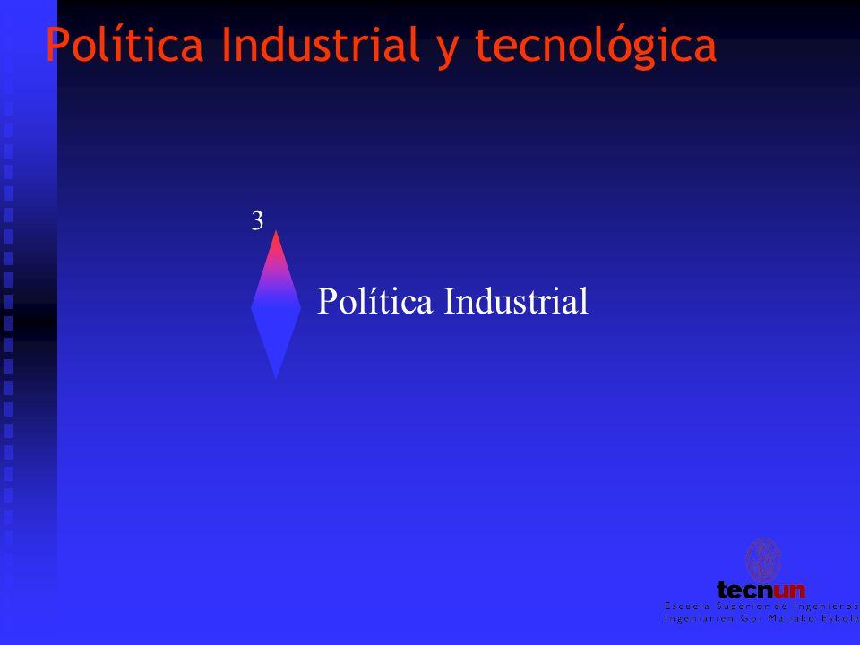 Política Industrial y tecnológica Política Industrial 3