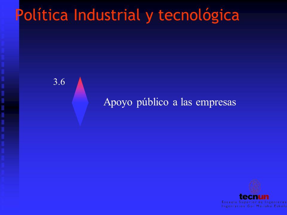 Política Industrial y tecnológica 3.6 Apoyo público a las empresas