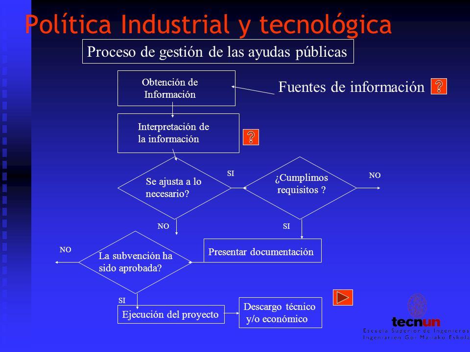 Política Industrial y tecnológica Proceso de gestión de las ayudas públicas Obtención de Información Fuentes de información Interpretación de la infor