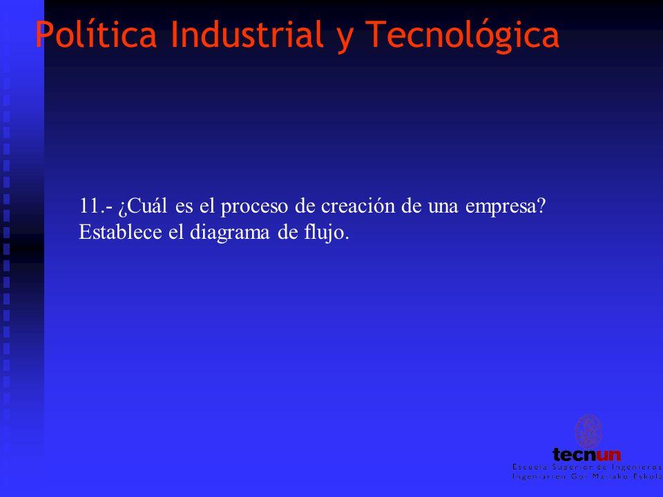 Política Industrial y Tecnológica 11.- ¿Cuál es el proceso de creación de una empresa? Establece el diagrama de flujo.