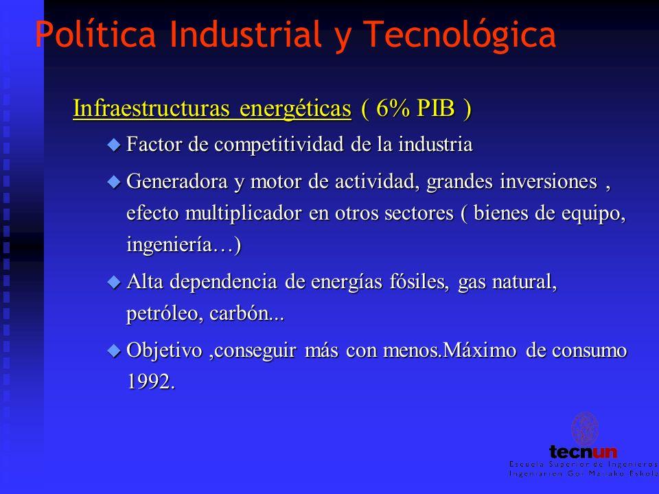 Política Industrial y Tecnológica Infraestructuras energéticas ( 6% PIB ) u Factor de competitividad de la industria u Generadora y motor de actividad